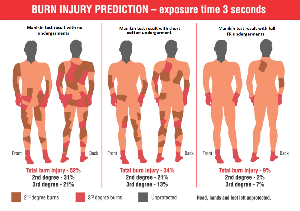 Burn Injury Prediction with / without Flame Resistant base layers